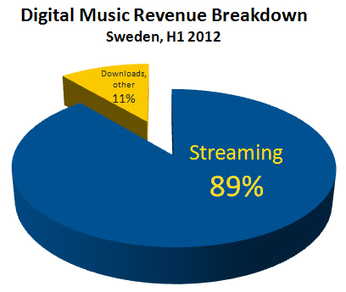 89 Percent of All Digital Music Revenues Come from Streaming... In Sweden | T3x#Radio Magazine | T3x#Radio Magazine | Scoop.it