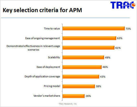 TRAC Research – Five Areas That Will Shape the Application Performance Management Market in 2014 | It matters | Scoop.it