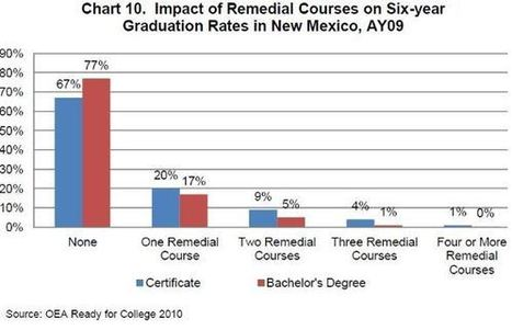 Not ready for college: Report says 51 percent in NM take remediation classes - New Mexico Watchdog | developmental education | Scoop.it