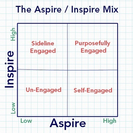 Do You Need to Aspire to Inspire? | Creative_Inspiration | Scoop.it