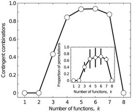 Constraint and Contingency in Multifunctional Gene Regulatory Circuits | Darwinian Ascension | Scoop.it
