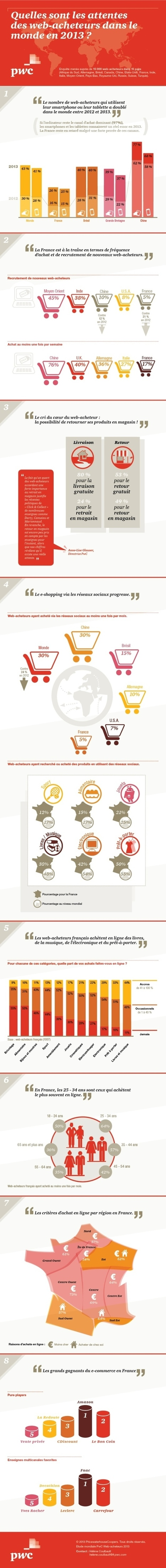 Infographie : Les comportements d'achat en ligne dans le monde | Time to Learn | Scoop.it