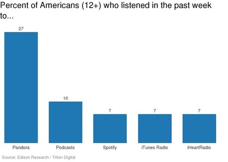 The second coming of podcasts, in 4 charts - Digiday   Audioemotion Online Radio   Scoop.it