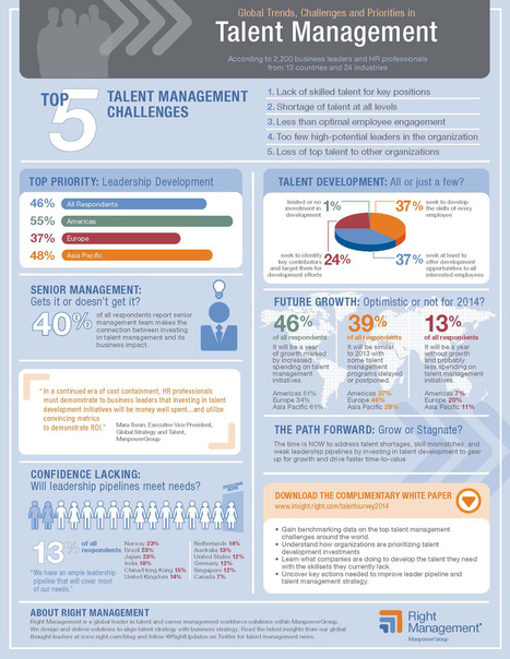 Senior HR Executives Identify Leadership Development as Top Priority for 2014 | A Better Leader | Scoop.it