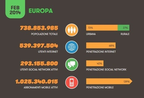 Social, Digital & Mobile in Europa 2014 | Social media culture | Scoop.it
