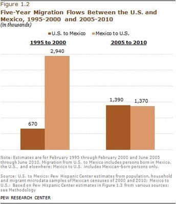 Net Migration from Mexico Falls to Zero—and Perhaps Less | UNIT II APHuG | Scoop.it
