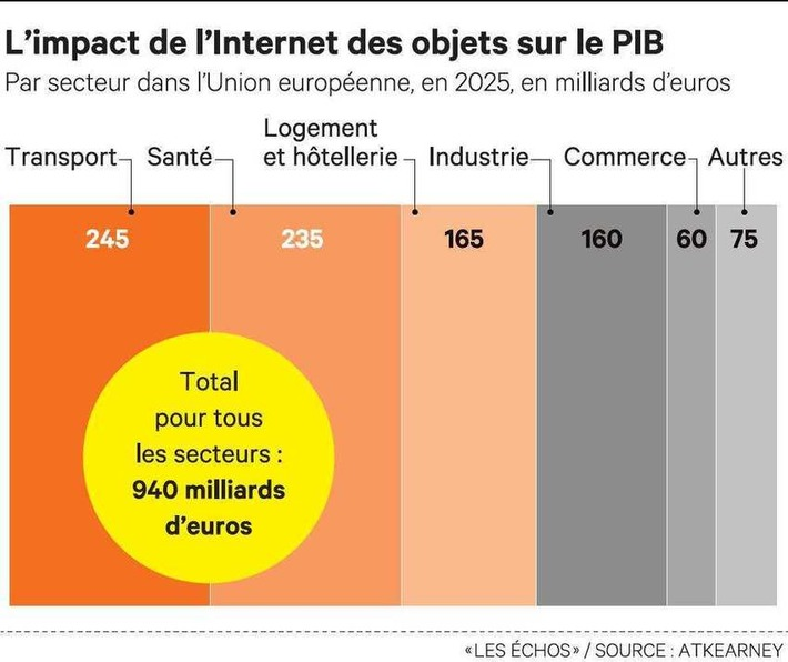 L'Internet des objets, une opportunité pour l'Europe | Internet du Futur | Scoop.it