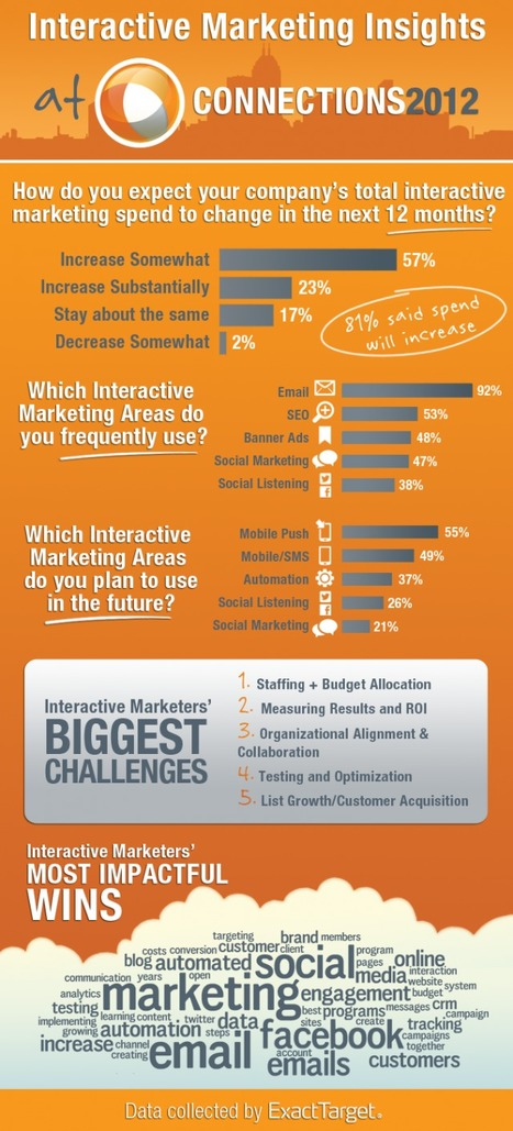 Industry Trends at the World's Largest Interactive Marketing Conference #Infographic - Growing up with Interactive Media   ExactTarget Email Marketing   Best Infographics of all time   Scoop.it