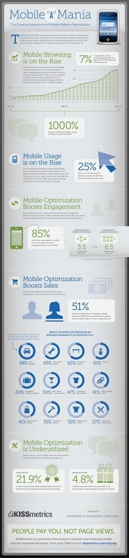 [INFOGRAPHIC] Mobile Mania: The Growing Importance of Mobile Website Optimization | INFOGRAPHICS | Scoop.it
