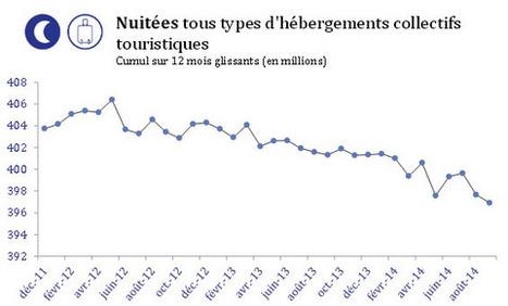 La France a perdu 9,5 millions de nuitées en plus de deux ans | Veille Hébergements | Scoop.it