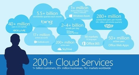 Microsoft Cloud Scale - By The Numbers - Microsoft Server and Tools Blog - Site Home - TechNet Blogs | Future of Cloud Computing and IoT | Scoop.it