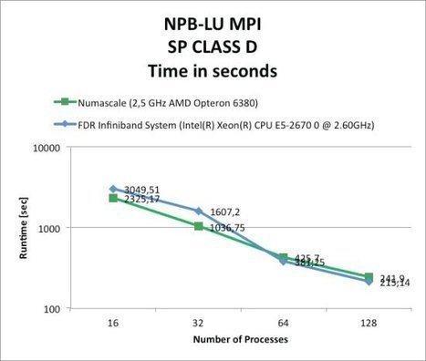 The Best of Both Worlds: Low Cost and Large Scale OpenMP and MPI | Cluster Design | Features | EEDSP | Scoop.it