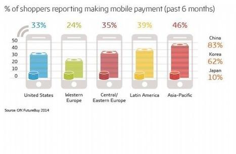 [Etude] Le paiement mobile bientôt démocratisé? | Banque et innovation | Scoop.it
