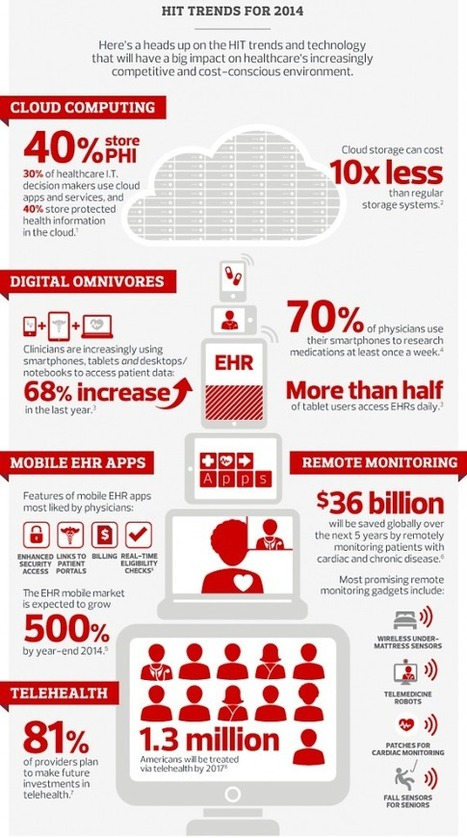 Healthcare IT tends 2014 in HIT and Health Informatics Technology   healthcare informatics   Scoop.it