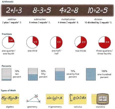 Basic mathematics vocabulary list PDF - Learning English vocabulary and grammar | Learning Basic English, to Advanced Over 700 On-Line Lessons and Exercises Free | Scoop.it