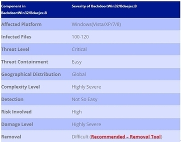 How to Remove BackdoorWin32Bdaejec.B (Step-by-Step Removal Guides) | Help Remove Spyware and Viruses | Scoop.it