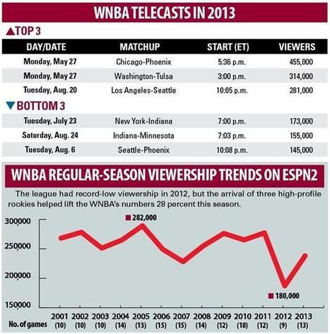 With rebound, WNBA solidifies spot at ESPN - SportsBusiness Daily | SportsBusiness Journal | SportsBusiness Daily Global | Sport Management 3 | Scoop.it