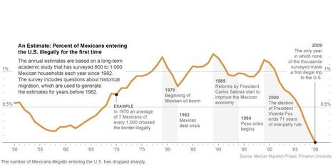 For Mexicans Looking North, a New Calculus Favors Home | Geography Portfolio | Scoop.it