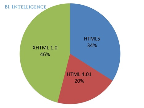 HTML5 vs. Apps: Here's Why The Debate Matters, And Who Will Win | HTML5 News | Scoop.it