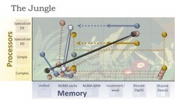 Welcome to the Jungle: Future of Heterogeneous Supercomputing - GPU Science | HPC-1 | Scoop.it