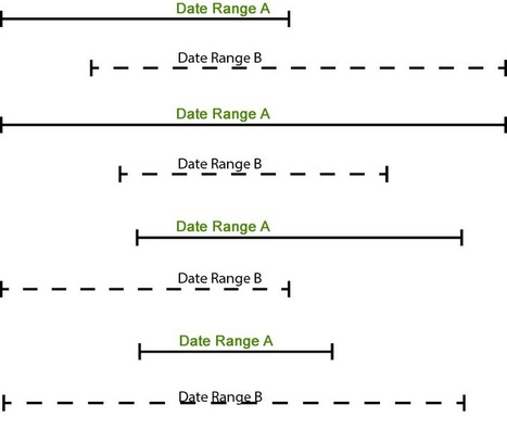 Determining if Two Date Ranges Overlap - Soliant Consulting | FileMaker 13 | Scoop.it