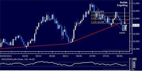 Forex US Dollar Technical Analysis: Signs of Recovery Emerge   DailyFX   Forex   Scoop.it
