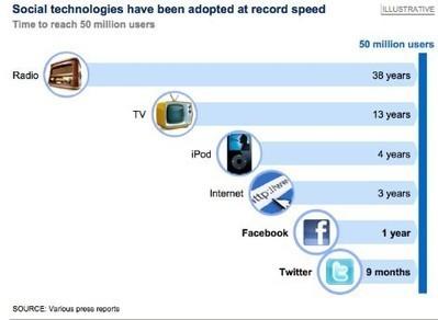 Líderes digitales - Los 5 mitos de las Redes Sociales Corporativas - Blogs Expansión.com   Futuro y Tecnología   Scoop.it
