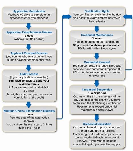 PMI-Risk Management Professional training   Project Management Institute   Scoop.it