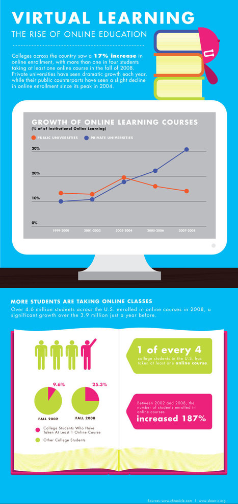 Virtual Learning: The Rise Of Online Education | Infographics for Teaching and Learning | Scoop.it