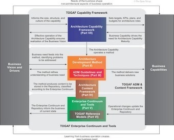 TOGAF® Version 9.1, an Open Group Standard in 3 minutes | The Enterprise Architecture Daily | Scoop.it