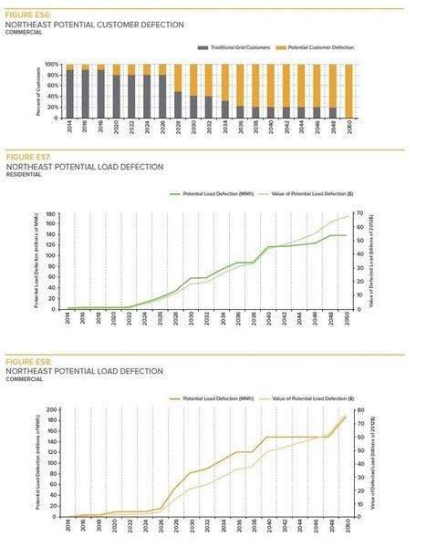 Report Release: The Economics of Load Defection | Renewable & Sustainable Resource Usage | Scoop.it
