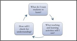 Strategies for Effective Lesson Planning | CRLT | TELT | Scoop.it