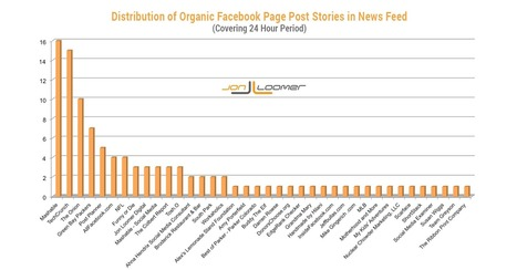 An Experiment: Testing Facebook's News Feed Filtering Algorithm   information driven company   Scoop.it