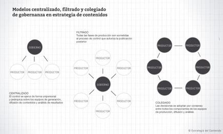 Interesante análisis> Modelos de gobernanza de la estrategia de contenidos | Comunicación inteligente | Scoop.it