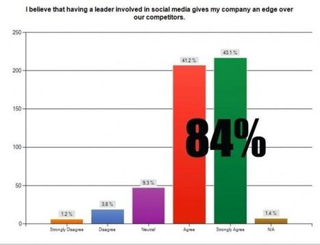 Social Media is Changing Leadership [DATA]   Social Media Today   Social Media Marketing & Web-Marketing   Scoop.it