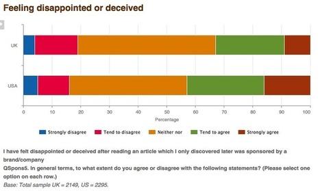 43% des internautes US déçus par la publicité native   Content Marketing FR   Scoop.it