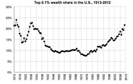 Measuring Wealth Inequality | House of Debt | IBMacro | Scoop.it