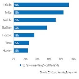 Top Performing B2B Marketers Target Buyers Using Social Media | Social Media Today | Public Relations & Social Media Insight | Scoop.it