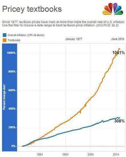 College Textbook Prices Have Risen 1,041 Percent Since 1977 | Open Textbooks | Scoop.it