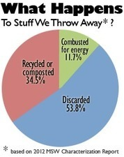 Recycling Basics   Reduce, Reuse, Recycle   US EPA   Environment and students   Scoop.it