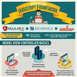 Choosing Your Javascript Framework | JavaScript for Line of Business Applications | Scoop.it