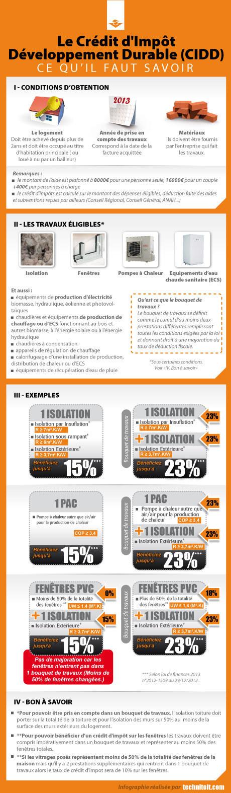 [infographie] Crédit d'impôt développement durable (CCID) version 2013   La Revue de Technitoit   Scoop.it