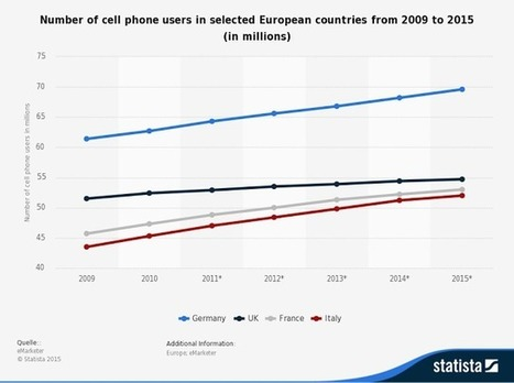 change in western europe mobile numbers : 2009 to 2015 ~ Online Marketing Trends | Search and Social Web | Scoop.it