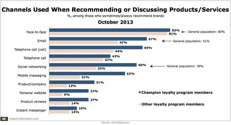 Popular Channels Used To Recommend Products & Services | Public Relations & Social Media Insight | Scoop.it