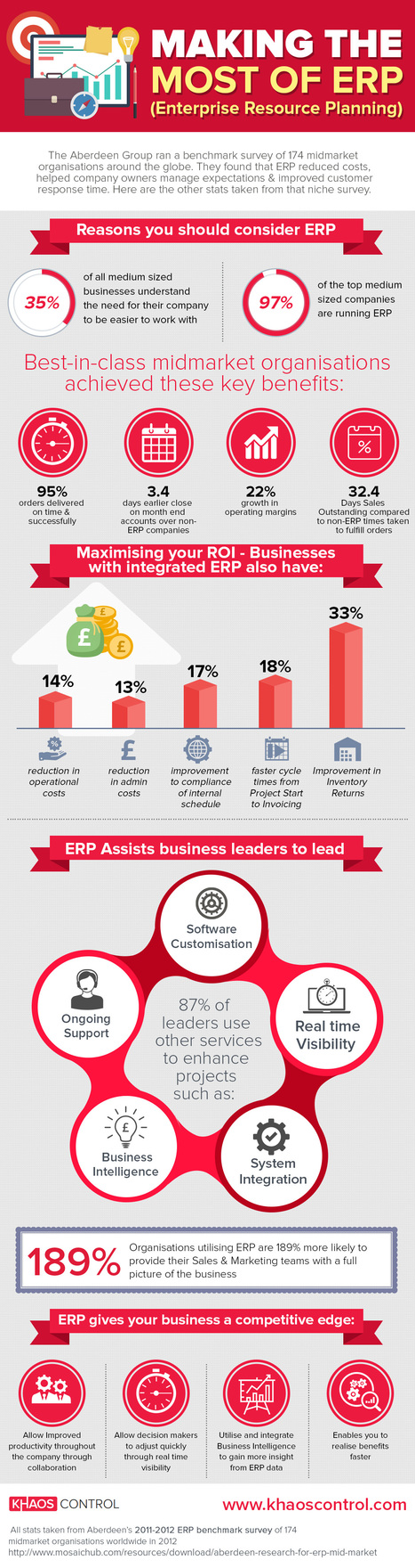 Making the most of ERP | Infographic Collection | Scoop.it
