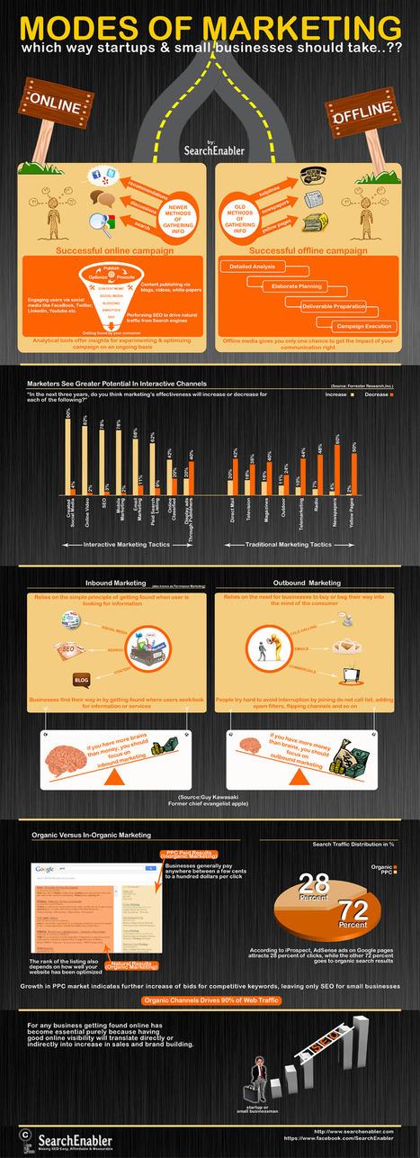 Marketing para startups y pymes #infografia #infographic ... | bmarketing | Scoop.it