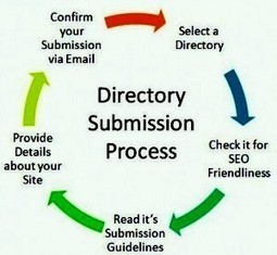 Free List of Directory Submission Websites: Freie Liste der Directory ...   www.seodmos.com   Scoop.it