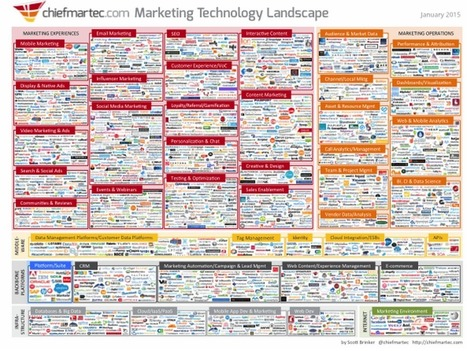 The #Pricing Strategies of 1876 #Marketing Technology Companies | Designing  service | Scoop.it