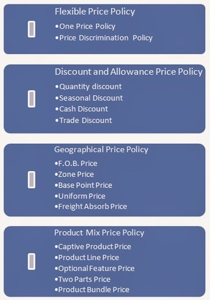 Project Management, Policy Analysis, Marketing: Pricing Policies   Project management   Scoop.it