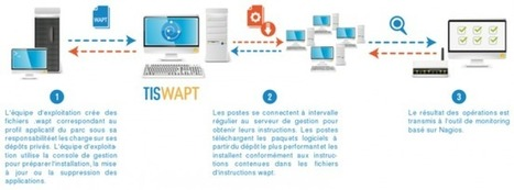 WAPT - Un outil de déploiement de logiciels sous Windows | Time to Learn | Scoop.it